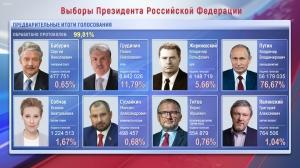 Выборы Президента: предварительные итоги