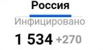 Ещё один человек с коронавирусом выявлен в Новосибирске