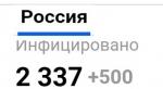 В России за сутки выявлено 500 новых больных коронавирусом