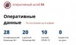 Официальные данные о ситуации с коронавирусом в Новосибирской области на 4 апреля
