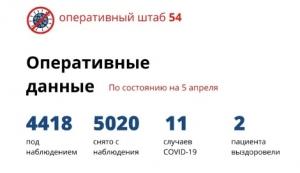 Новый случай заражения коронавирусом зарегистрирован в Новосибирской области 5 апреля