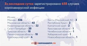 В России за сутки выявили 658 случаев заражения коронавирусом
