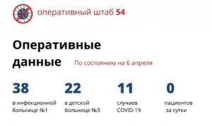 Официальные данные о ситуации с коронавирусом в Новосибирской области на 6 апреля