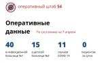 Официальные данные о ситуации с коронавирусом в Новосибирской области на 7 апреля