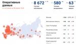 Еще 1175 случаев заражения коронавирусом выявили в России за сутки