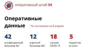 В Новосибирской области пять новых пациентов с коронавирусом за сутки