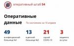 В Новосибирской области зарегистрировано еще три случая заражения коронавирусом