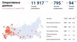 За сутки в России зафиксировано 1786 случаев заражения коронавирусом