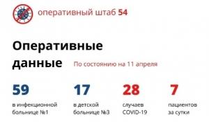7 новых случаев коронавируса в Новосибирской области за последние сутки