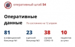 В Новосибирской области еще 10 случаев коронавируса