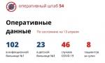 В Новосибирской области восемь новых случаев коронавируса