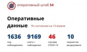 Официальные данные о ситуации с коронавирусом в НСО на 13 апреля