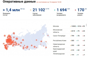 На 13 апреля в России зарегистрированы 2774 новых случаев заболевания коронавирусом