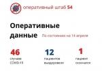 Один пациент с COVID-19 в Новосибирской области скончался