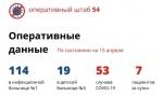 Семь новых случаев коронавируса в Новосибирской области