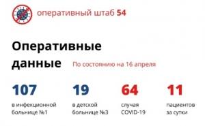 11 новых случаев коронавируса в Новосибирской области