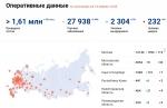 В России за сутки выявлено 3448 заразившихся коронавирусом