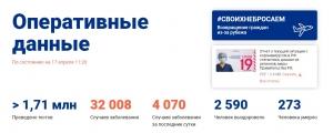 В России за последние сутки зафиксировано 4070 новых случаев заболевания COVID-19