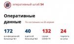 24 новых случая коронавируса в Новосибирской области