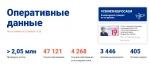В России за сутки выявлены 4 268 новых случаев заболевания коронавирусом