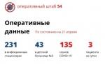 На 21 апреля в Новосибирской области 3 случая коронавируса за сутки