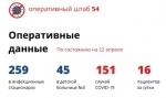 На 22 апреля в Новосибирской области 16 новых случаев коронавируса