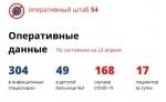 17 пациентов с коронавирусом за сутки выявили в Новосибирской области
