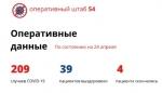 В Новосибирской области выписано 15 пациентов с коронавирусом