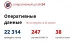 38 новых случаев коронавируса в Новосибирской области