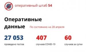 В Новосибирской области подтверждено еще 60 случаев коронавируса