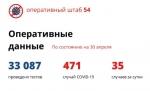 В Новосибирской области 35 случаев коронавируса за сутки