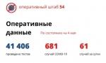 В Новосибирской области 61 новый случай заражения коронавирусом