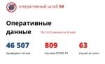 В Новосибирской области за сутки подтверждено 63 случая коронавируса