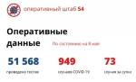 73 пациента с COVID-19 выявлено в Новосибирской области за сутки