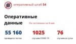 Число больных COVID-19 в НСО превысило тысячу человек