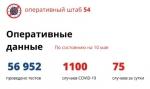 За последние сутки в Новосибирской области выявлено 75 случаев заражения коронавирусом