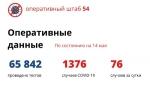 Еще 51 пациент с коронавирусом выздоровел в Новосибирской области