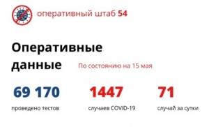 В Новосибирской области впервые количество выздоровевших от коронавируса за сутки превысило количество заболевших