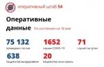 В Новосибирской области  71 случай заражения COVID-19 за сутки