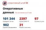 97 новых случаев заражения коронавирусом в Новосибирской области