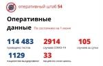 105 новых случаев коронавируса зарегистрировано в Новосибирской области