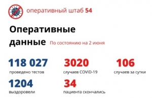 Еще 85 пациентов вылечились от коронавируса в Новосибирской области