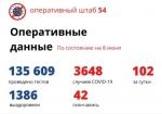 102 новых случая коронавируса выявлено в Новосибирской области