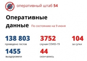 Еще 69 человек вылечились от коронавируса в Новосибирской области