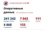 Еще 191 пациент с коронавирусом выздоровел в Новосибирской области