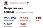 Коронавирус в НСО: 119 заболело, 168 выздоровело