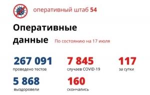 Еще 89 пациентов с коронавирусом выздоровели в Новосибирской области, пятеро скончались