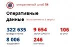 В Новосибирской области за сутки от COVID-19 скончались шесть человек
