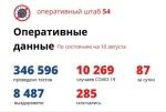 За сутки в Новосибирской области выявили еще 87 случаев COVID-19