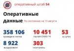 В Новосибирской области выздоровели еще 152 пациента с COVID-19